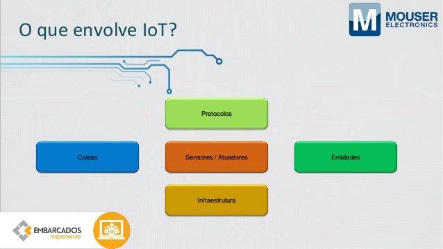 Coisas da IoT Wireless CPU Energia Storage Sensores e Atuadores