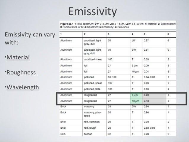emissivity_webinar_flir_transcat_03252014
