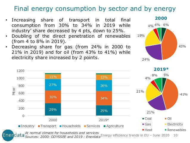 Energy efficiency trends in EU – June 2020 10 Final energy consumption by sector and by energy • Increasing share of trans...