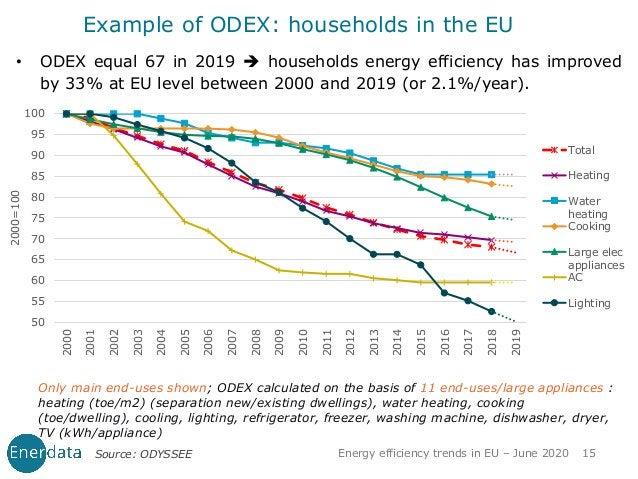 Example of ODEX: households in the EU • ODEX equal 67 in 2019 ➔ households energy efficiency has improved by 33% at EU lev...