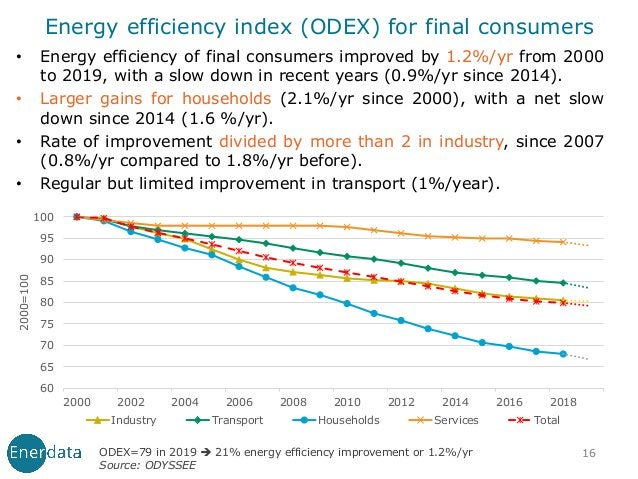 • Energy efficiency of final consumers improved by 1.2%/yr from 2000 to 2019, with a slow down in recent years (0.9%/yr si...
