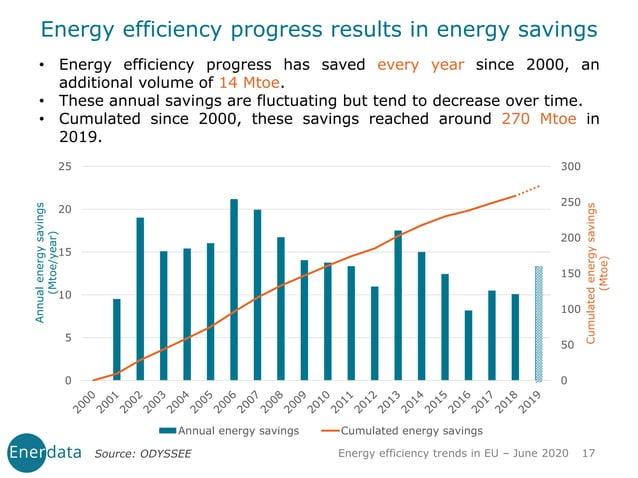 Energy efficiency trends in EU – June 2020 17 0 50 100 150 200 250 300 0 5 10 15 20 25 Cumulatedenergysavings (Mtoe) Annua...