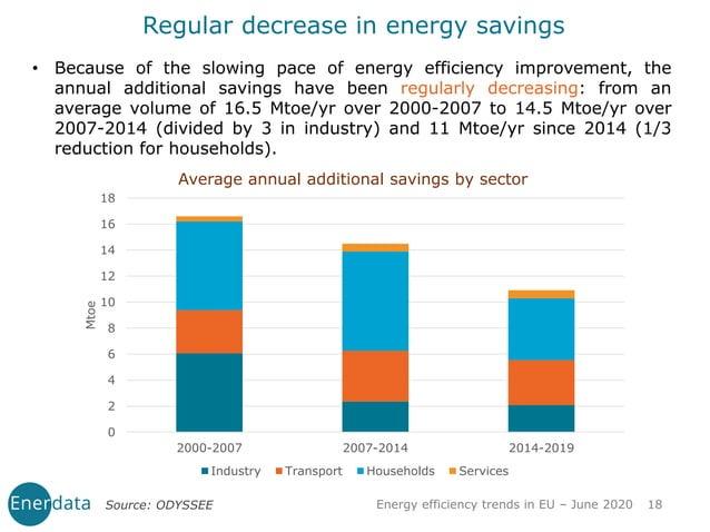 Energy efficiency trends in EU – June 2020 18Source: ODYSSEE • Because of the slowing pace of energy efficiency improvemen...