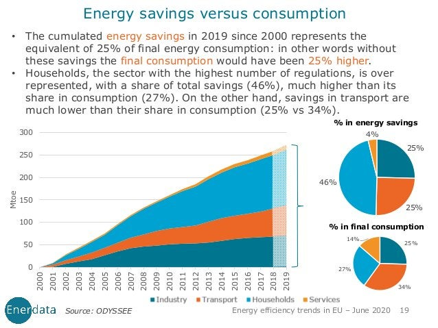 • The cumulated energy savings in 2019 since 2000 represents the equivalent of 25% of final energy consumption: in other w...