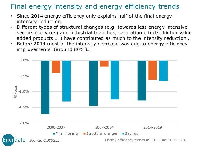 Final energy intensity and energy efficiency trends • Since 2014 energy efficiency only explains half of the final energy ...