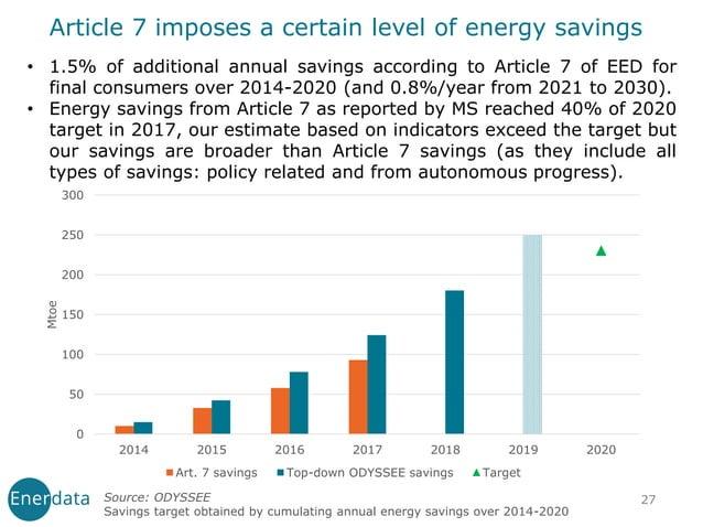 27 0 50 100 150 200 250 300 2014 2015 2016 2017 2018 2019 2020 Mtoe Art. 7 savings Top-down ODYSSEE savings Target Article...