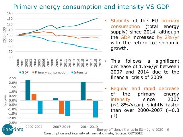 • Stability of the EU primary consumption (total energy supply) since 2014, although the GDP increased by 2%/yr with the r...