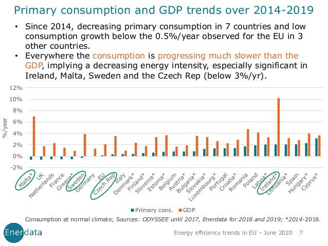 • Since 2014, decreasing primary consumption in 7 countries and low consumption growth below the 0.5%/year observed for th...