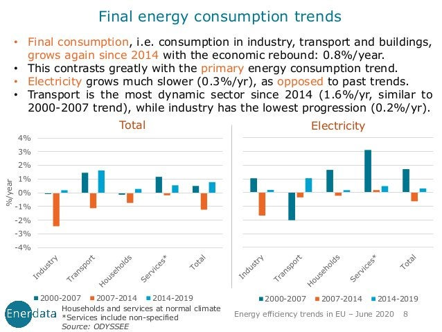 • Final consumption, i.e. consumption in industry, transport and buildings, grows again since 2014 with the economic rebou...