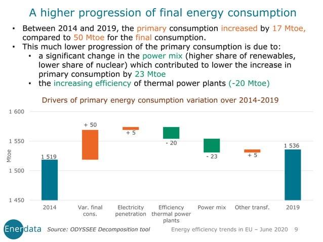 Energy efficiency trends in EU – June 2020 9 Drivers of primary energy consumption variation over 2014-2019 • Between 2014...
