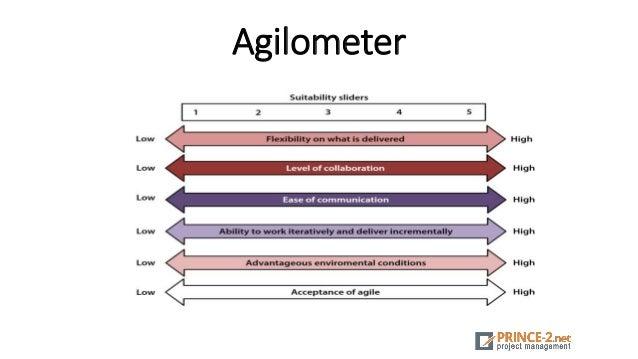 Agilometer