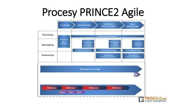 Procesy PRINCE2 Agile