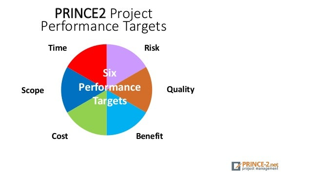 PRINCE2 Project Performance Targets Time Scope Benefit Risk Quality Cost Six Performance Targets