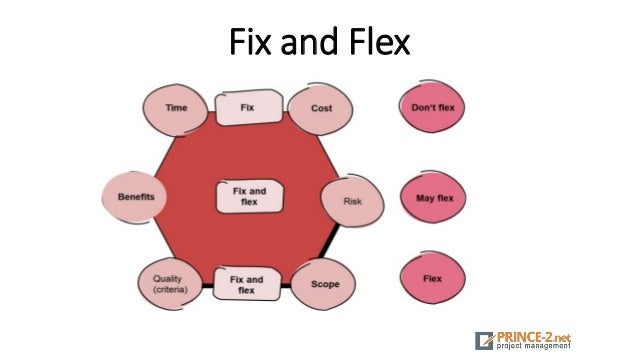 Fix and Flex