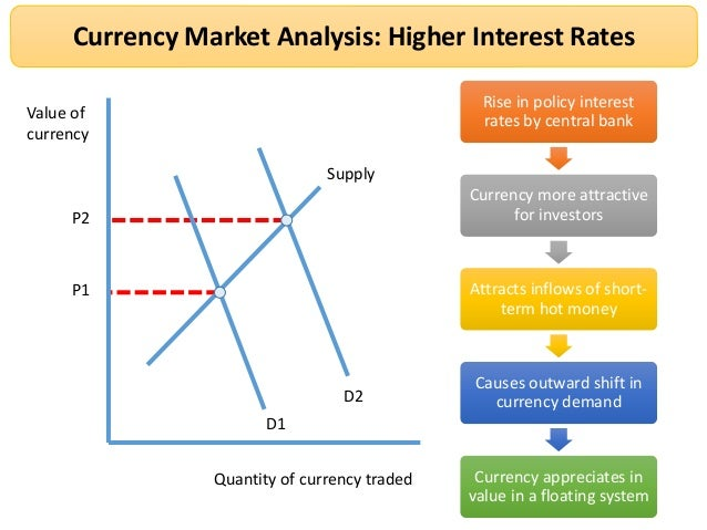 Forex trading fundamental higher interest rate