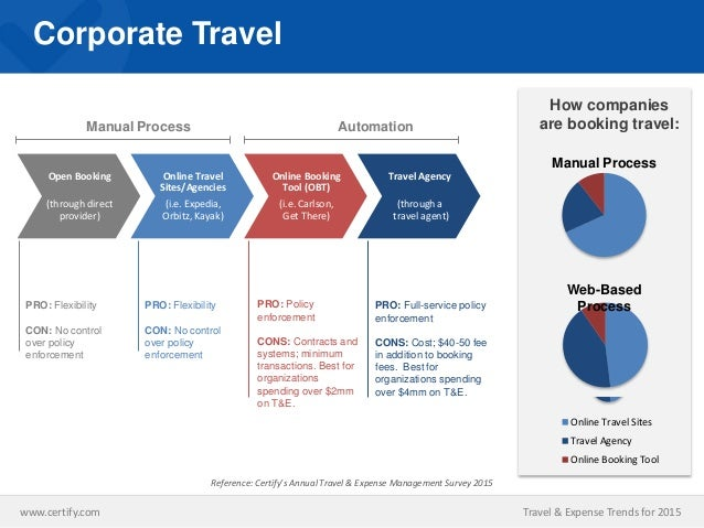 Travel & Expense Trends for 2015: How Does Your Businesses Expense Ma…