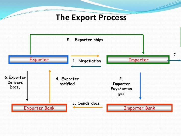 assignment on import and export procedure in bangladesh (27) public sector importer means importers being government organizations or institutes, statutory bodies, corporations and public universities and (d) goods from israel or goods produced in that country and also goods carried in the flag vessels of that country shall not be importable.