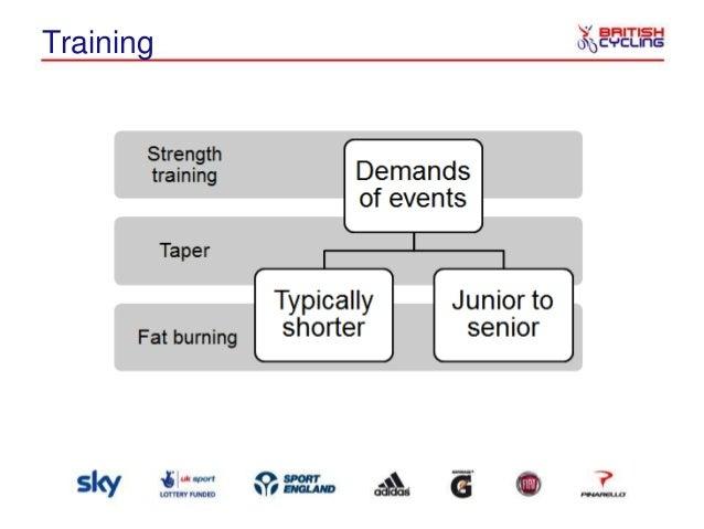 Training Implications