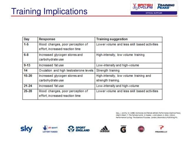 Tracking data with TrainingPeaks