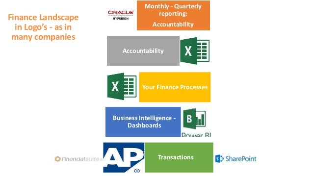 Finance Landscape in Logo's - as in many companies Monthly - Quarterly reporting: Accountability Accountability Your Finan...