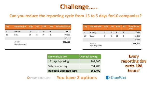 Challenge….. Can you reduce the reporting cycle from 15 to 5 days for10 companies? Qty Company type Days Hrs Rate FTE Tota...