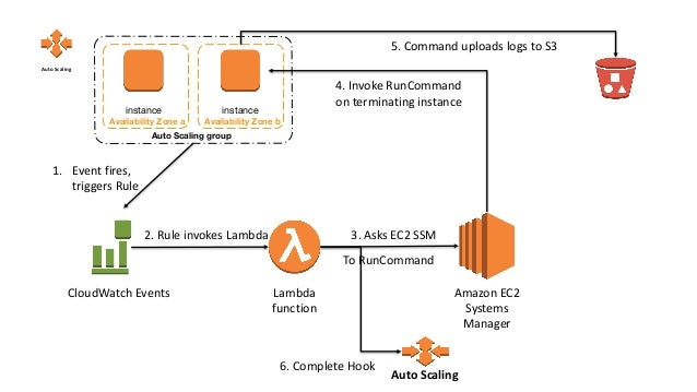 Automating Management of Amazon EC2 Instances with Auto