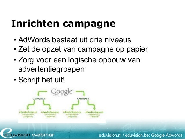 Inrichten campagne • AdWords bestaat uit drie niveaus • Zet de opzet van campagne op papier • Zorg voor een logische opbou...
