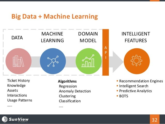 DOMAIN MODEL MACHINE LEARNING 32 Big Data + Machine Learning DATA Ticket History Knowledge Assets Interactions Usage Patte...