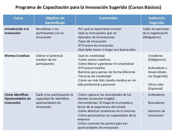 C mo definir un presupuesto de innovaci n innovare for Programa para hacer presupuestos