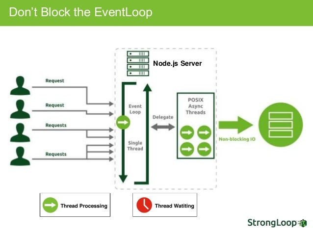 Nodejs cpu profiling and memory leak detection with strongloop arc dont block the eventloop nodejs server ccuart Image collections