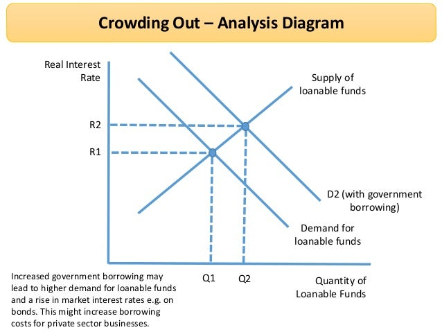 Revision Webinar on Keynesian Economics Loanable Funds Graph