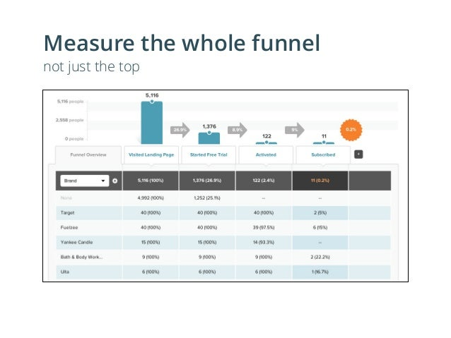 Measure their retention not just first conversion