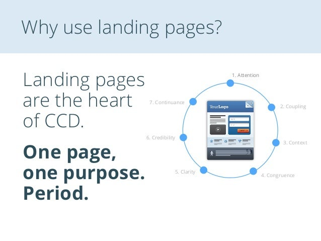 Why use landing pages? Landing pages are the heart of CCD. 1. Attention 2. Coupling 3. Context 4. Congruence 5. Clarity 6....