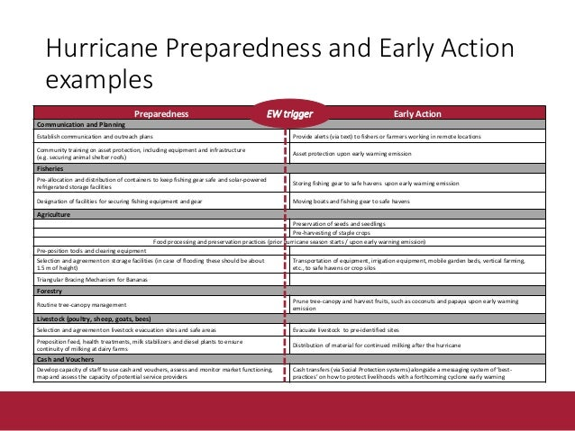 Early action in the face of hurricanes - Example • Information advisories on how to best protect assets, issued by Min. of...