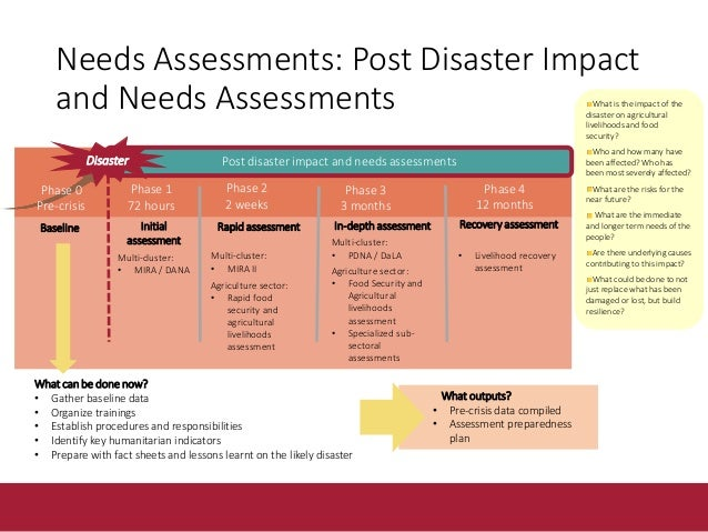 Needs assessments: Within an Agriculture and food security information system Disaster Trigger Pre crisis baseline data Po...