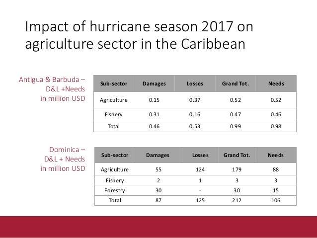 Forecast hurricane season 2018 • The Atlantic hurricane season lasts from June through November. • Seasonal forecast (last...