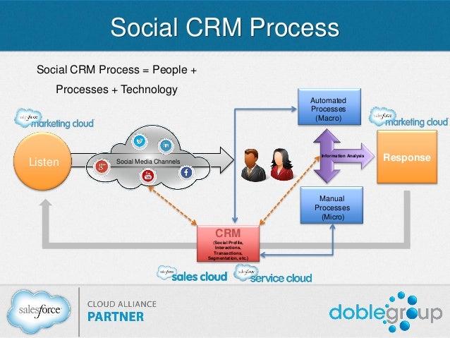 SOCIAL MEDIA CRM PDF DOWNLOAD