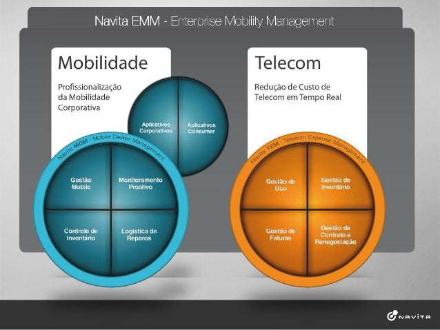 Agenda•   Tendências de mercado de mobilidade corporativa.•   Evolução do conceito de Gestão de Dispositivos Móveis•   Est...