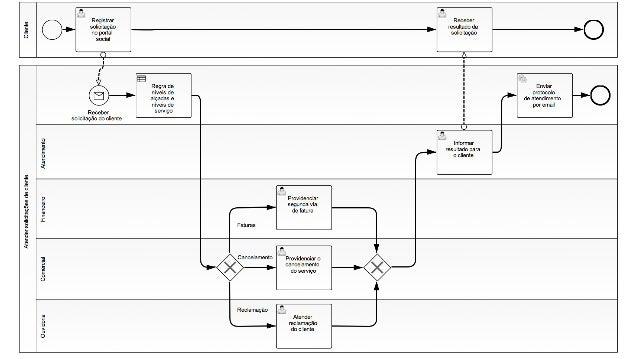 Webinar sobre Modelagem Processos e Decisões com BPMN e DMN Slide 3