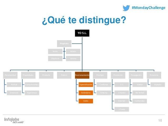 10 #MondayChallenge ¿Qué te distingue? YO S.L. Personalidad Actitud Creencias Propiedades Conocimientos Experiencia Produc...
