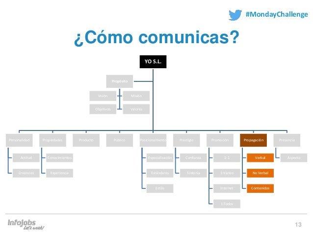 13 #MondayChallenge ¿Cómo comunicas? YO S.L. Personalidad Actitud Creencias Propiedades Conocimientos Experiencia Producto...
