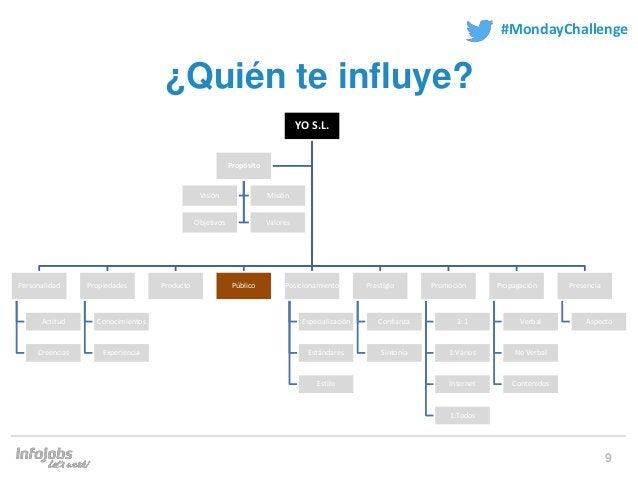 9 #MondayChallenge ¿Quién te influye? YO S.L. Personalidad Actitud Creencias Propiedades Conocimientos Experiencia Product...