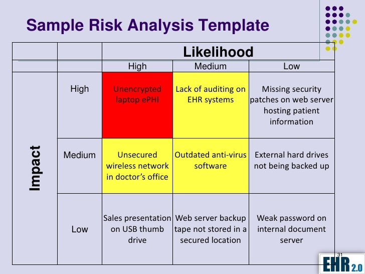 Meaningful use risk analysis how to conduct for It risk analysis template