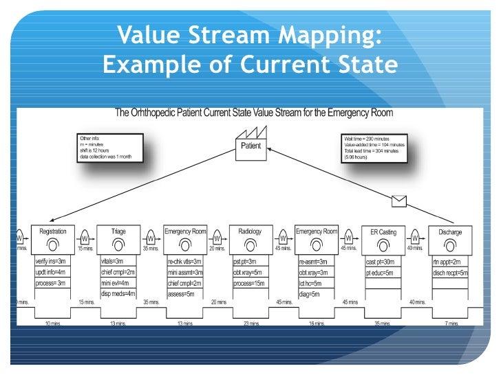 Value Stream Map Emergency Room