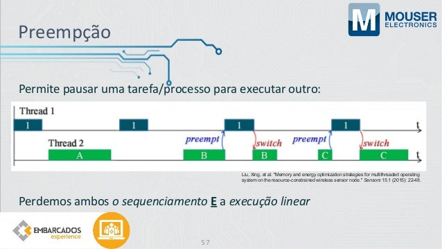 Permite pausar uma tarefa/processo para executar outro: Perdemos ambos o sequenciamento E a execução linear Preempção Liu,...