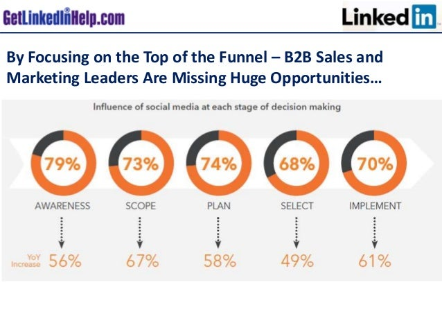 By Focusing on the Top of the Funnel – B2B Sales and Marketing Leaders Are Missing Huge Opportunities…