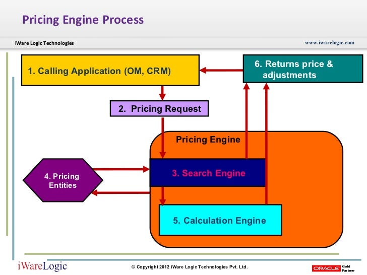 Oracle Advanced Pricing
