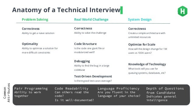 Front-end, Back-end & Full-stack: Best Practices for Hiring