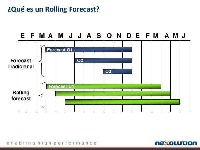 ¿Qué es un Rolling Forecast? E F M A M J J A S O N D E F M A M J Forecast Q1 Q2 Q3 Forecast Tradicional Forecast Q1 Rollin...