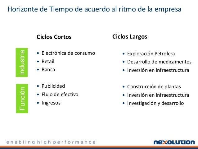 Horizonte de Tiempo de acuerdo al ritmo de la empresa Ciclos Cortos  Electrónica de consumo  Retail  Banca  Publicidad...